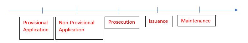 Timeline Showing Provisional Application to Non-Provisional Application to Prosecution to Issuance to Maintenance